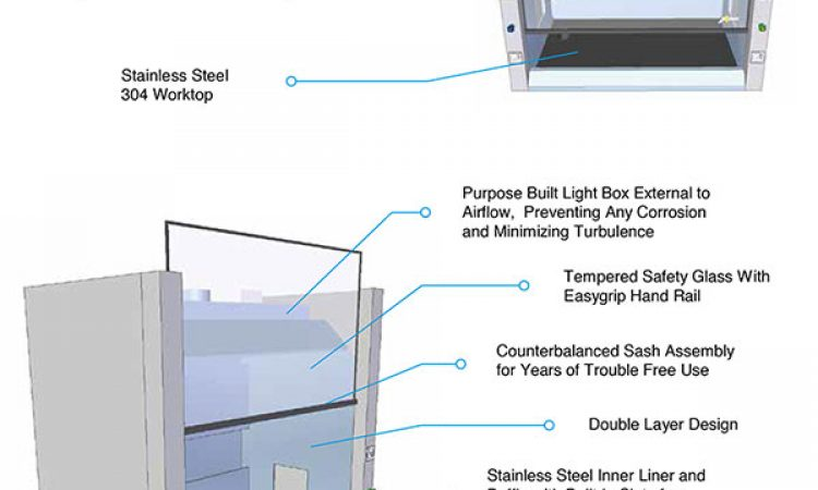 FH-SS-Stainless-Steel-Fume-Hood-feature