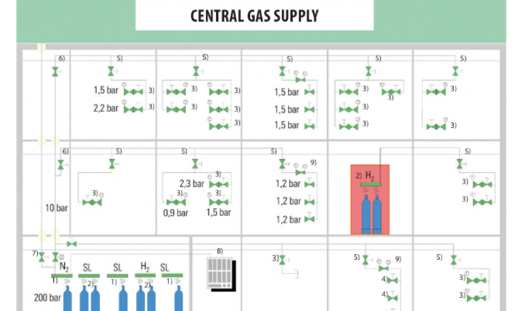 w-central gas supply